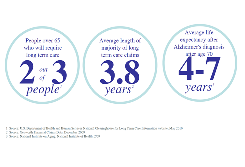 OrlandoGuardian.com Long Term Care Statistics